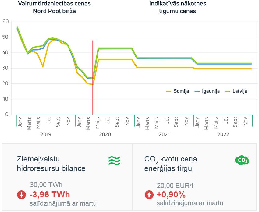 Enerģijas tirgus apskats 2020. gada aprīlis