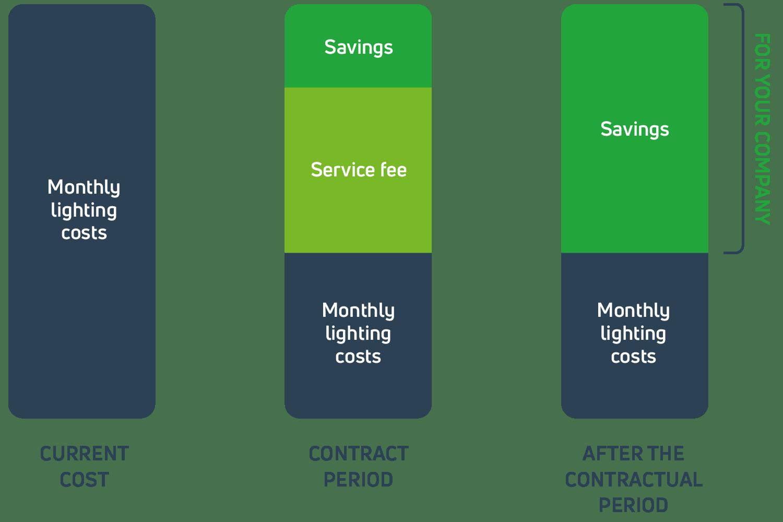 Lighting as a Service Plus