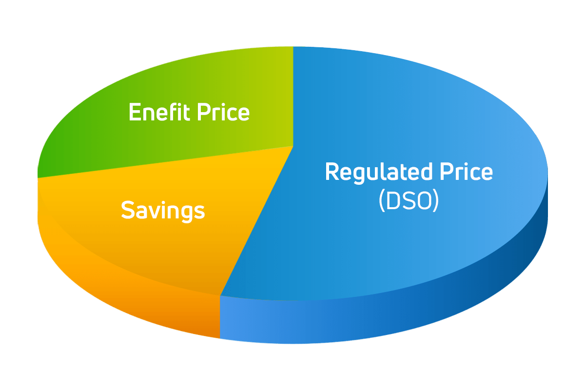 electricity price chart