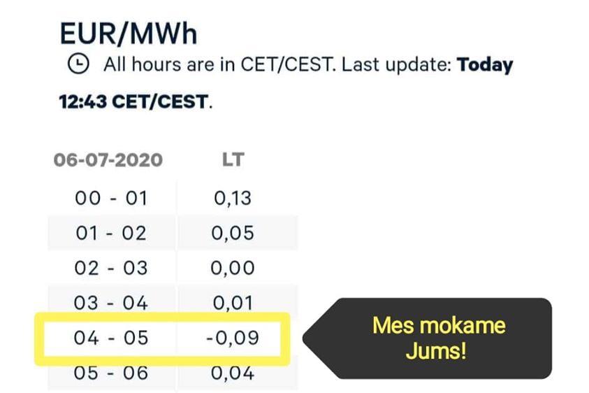 Pirmą kartą Lietuvoje elektros kaina buvo minusinė