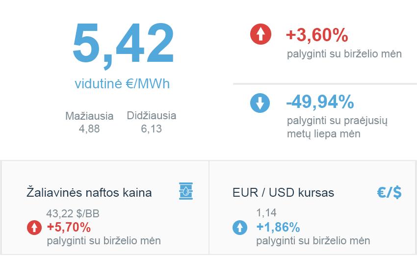 Energijos rinkos apžvalga | 2020 m. liepa