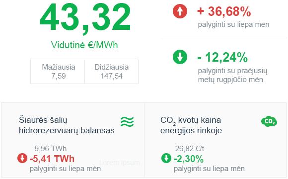 Energijos rinkos apžvalga | 2020 m. rugpjūtis