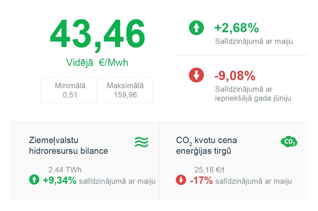 ELEKTRĪBAS BIRŽAS CENA JŪNIJS 2019