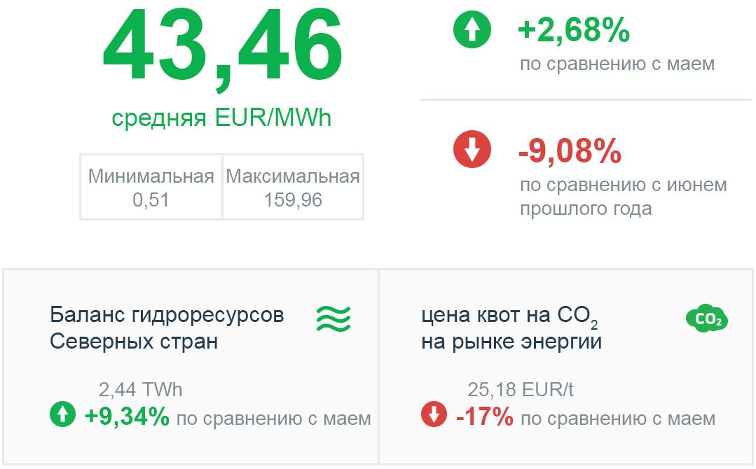 Биржевая цена электричества июнь 2019