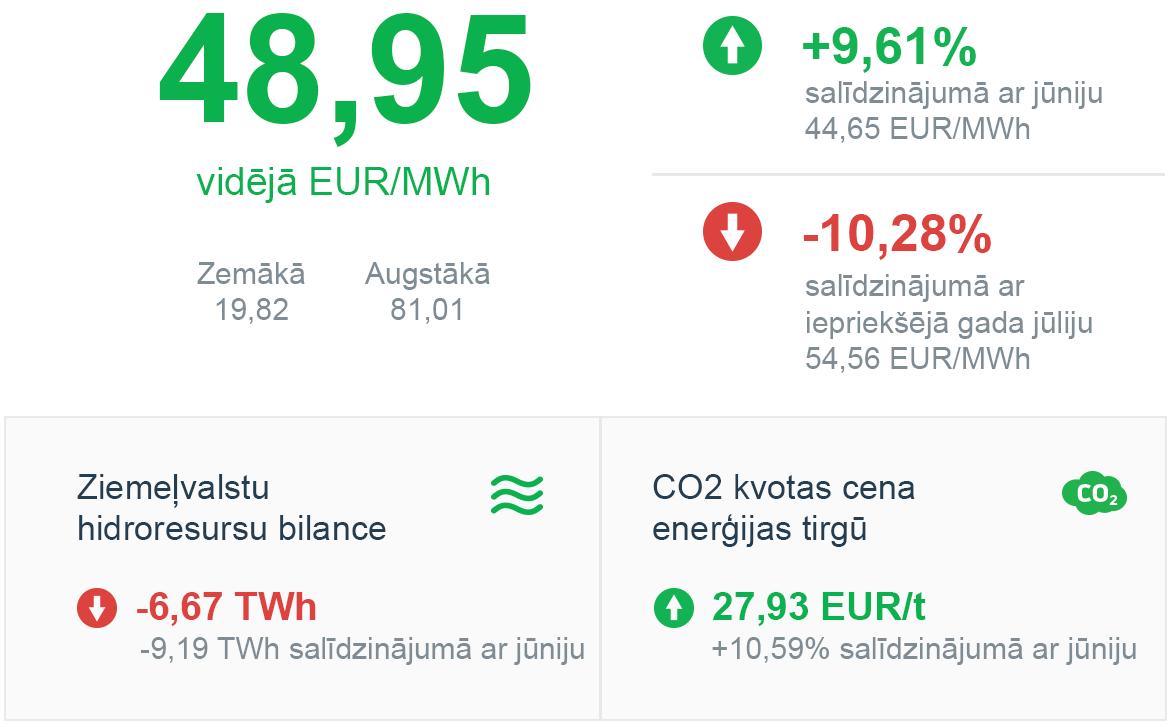 Enerģijas tirgus apskats 2019 gada Jūlijs