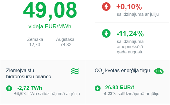 Enerģijas tirgus apskats 2019. gada Augusts