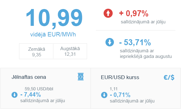 GĀZES BIRŽAS CENA GASPOOL TIRGŪ AUGUSTS 2019