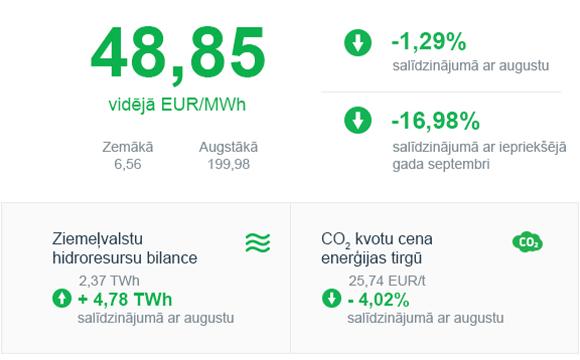 Enerģijas tirgus apskats 2019. gada septembris