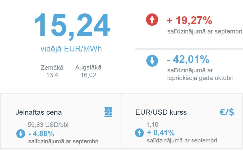 Enerģijas tirgus apskats 2019. gada oktobris