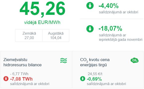 Enerģijas tirgus apskats 2019. gada novembris