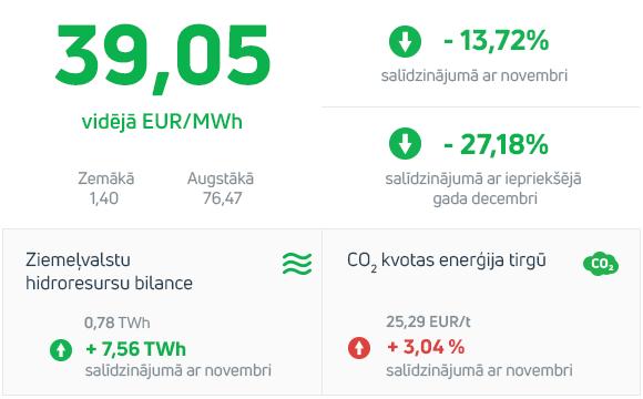 Enerģijas tirgus apskats 2019. gada decembris
