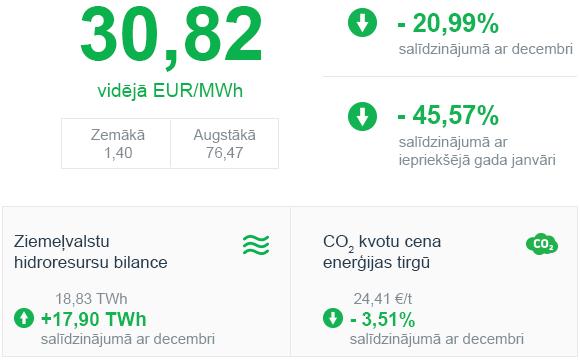 Enerģijas tirgus apskats 2020. gada janvāris