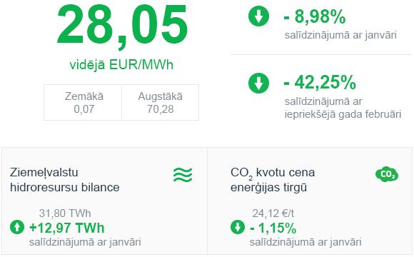 Enerģijas tirgus apskats 2020. gada februāris
