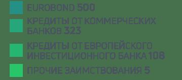 Сроки привлеченного капитала (миллионы €)