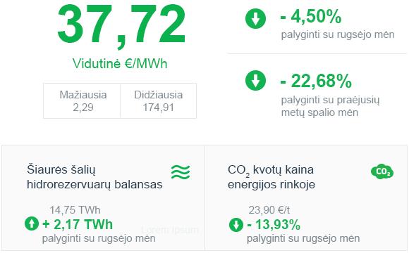 Energijos rinkos apžvalga | 2020 m. spalis