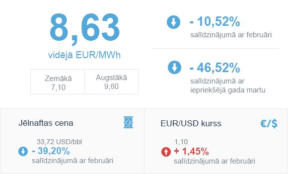 Enerģijas tirgus apskats 2020. gada marts