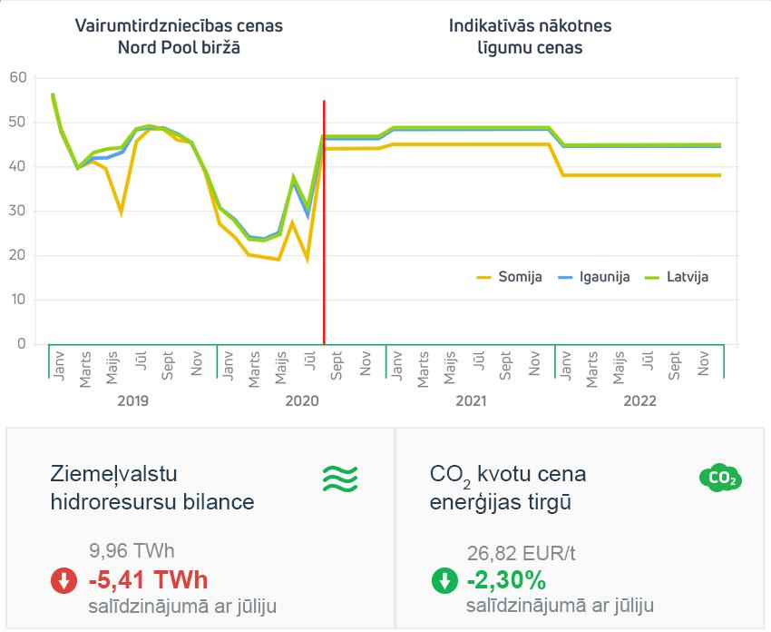 Enerģijas tirgus apskats 2020. gada augusts
