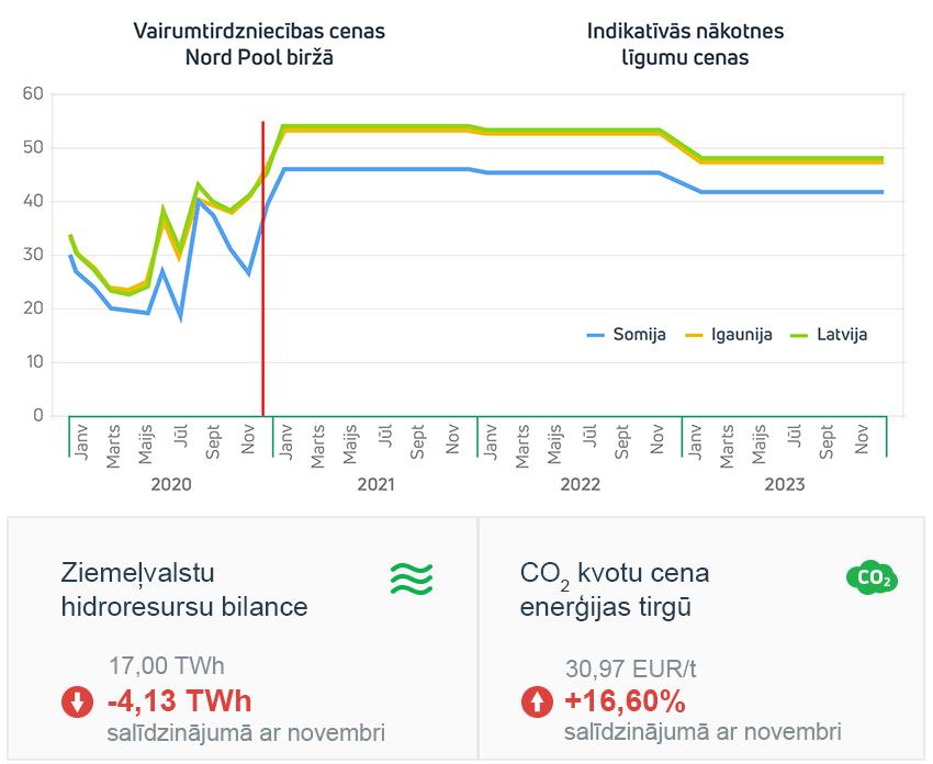 Enerģijas tirgus apskats 2020. gada decembris