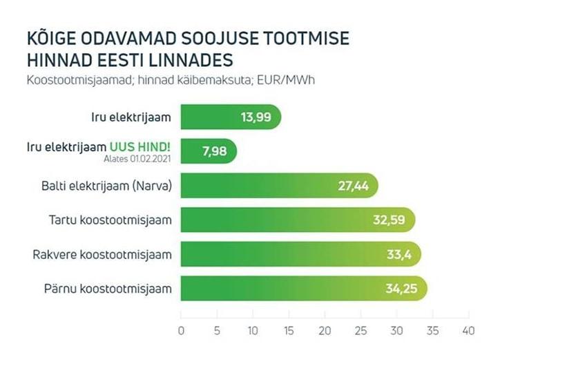 Hinnad eesti linnades