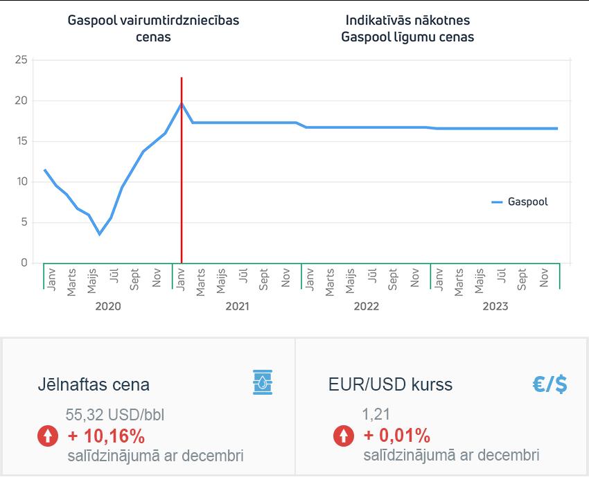 Enerģijas tirgus apskats 2021. gada janvāris