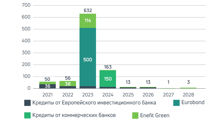 Võõrkapitali tähtajalisus (mln €)