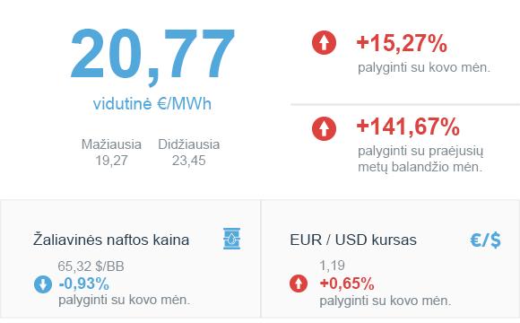 Energijos rinkos apžvalga | 2021 balandžio mėn.
