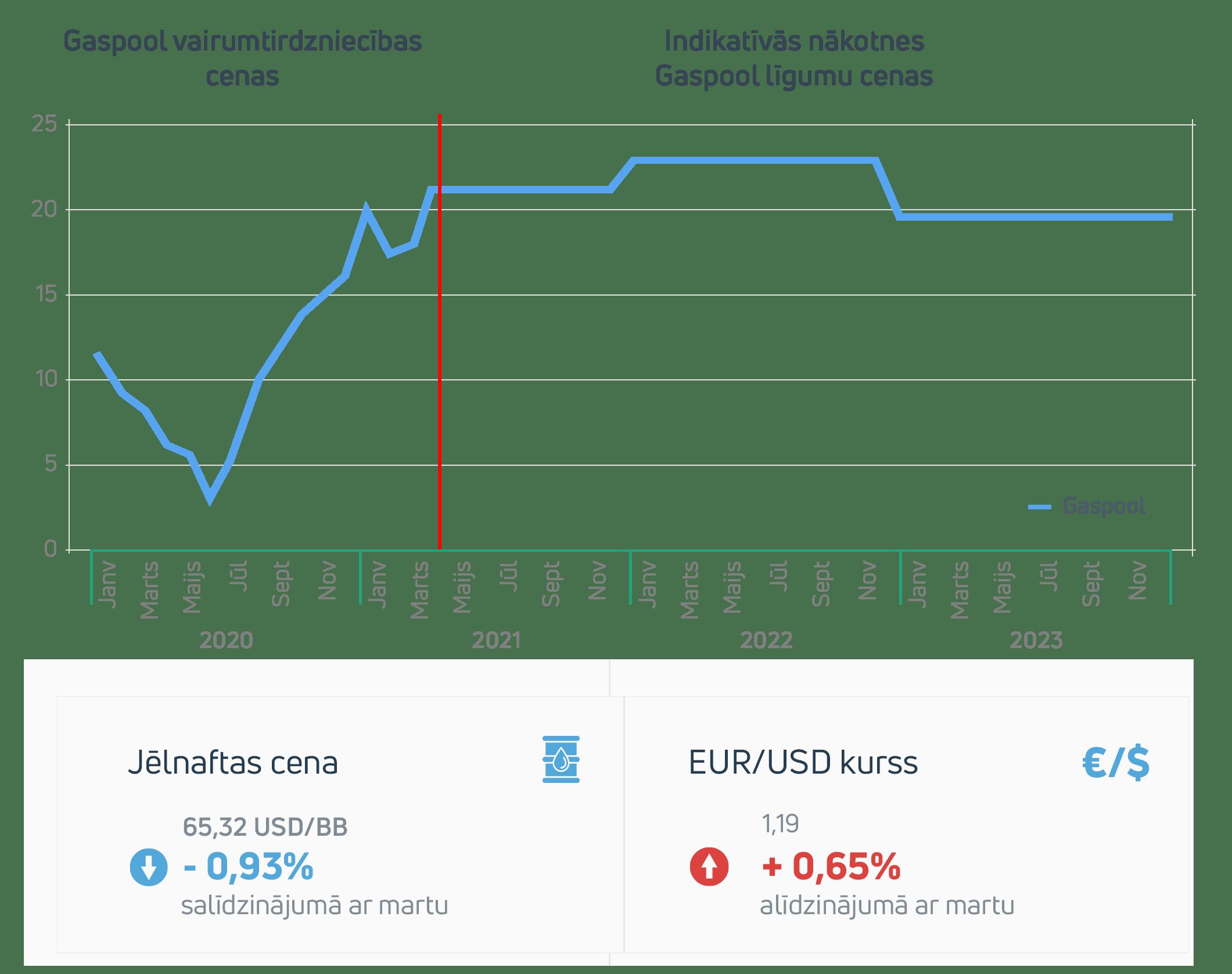 Enerģijas tirgus apskats 2021. gada marts