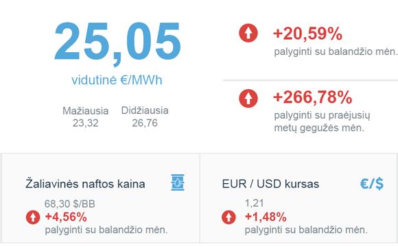 Energijos rinkos apžvalga | 2021 gegužės mėn.