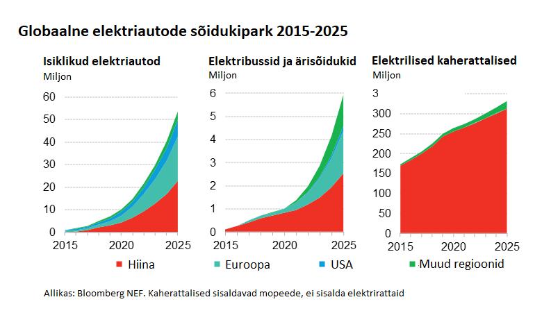 Globaalne elektriautode sõidukipark 2012-2025