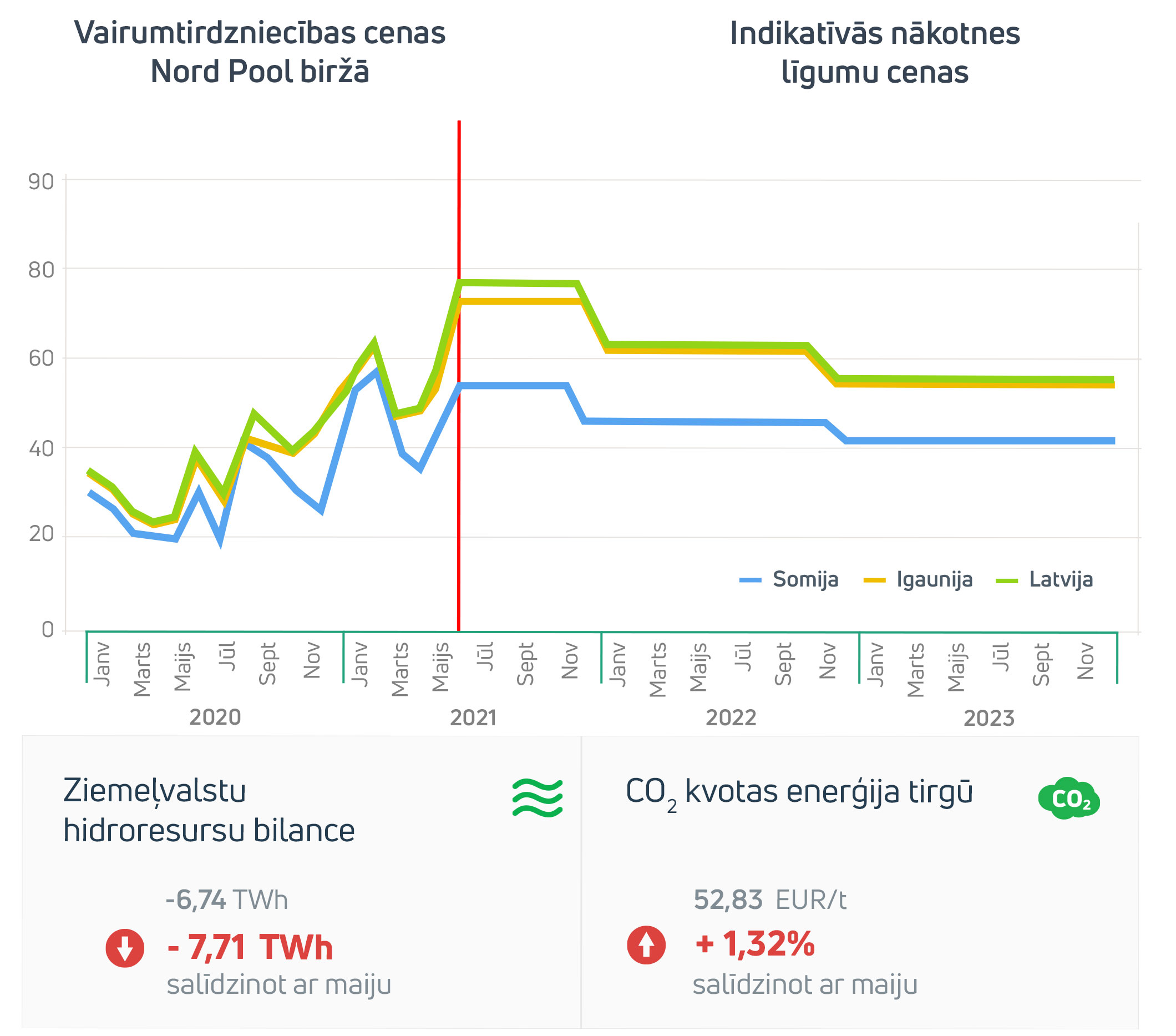 Enerģijas tirgus apskats 2021. gada jūnijs