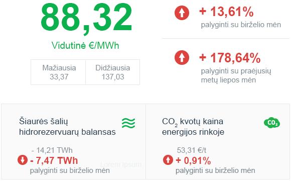 Energijos rinkos apžvalga | 2021 liepos mėn.