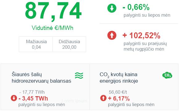 Energijos rinkos apžvalga | 2021 rugpjūčio mėn.