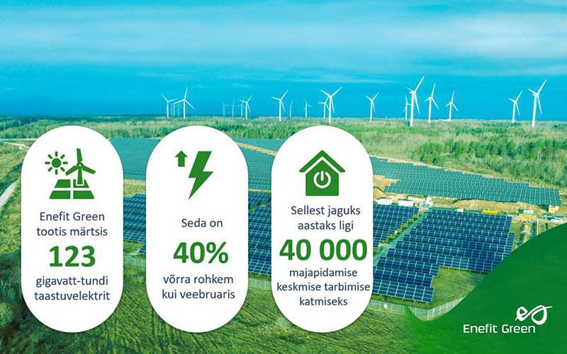 Tuuline märts suurendas Enefit Greeni taastuvelektri toodangut