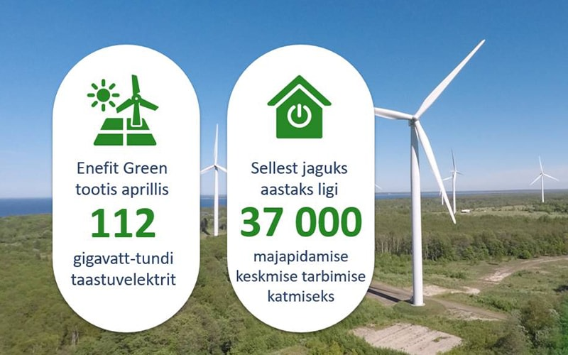 В апреле предприятие Enefit Green произвело 112 ГВтч электроэнергии