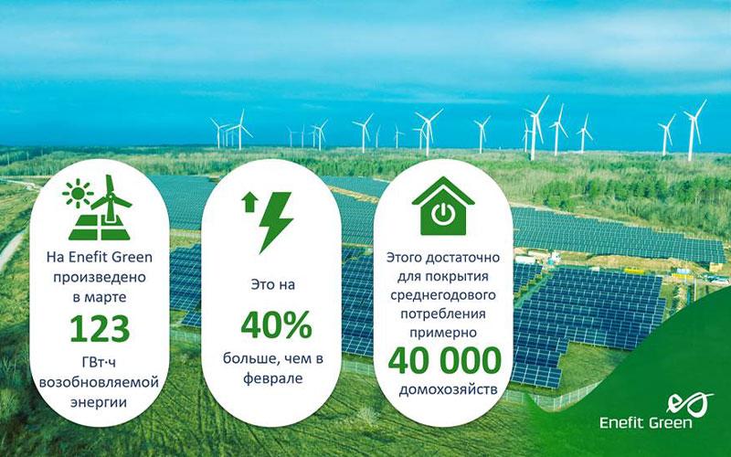 Богатый на ветер март увеличил производство возобновляемой электроэнергии Enefit Green