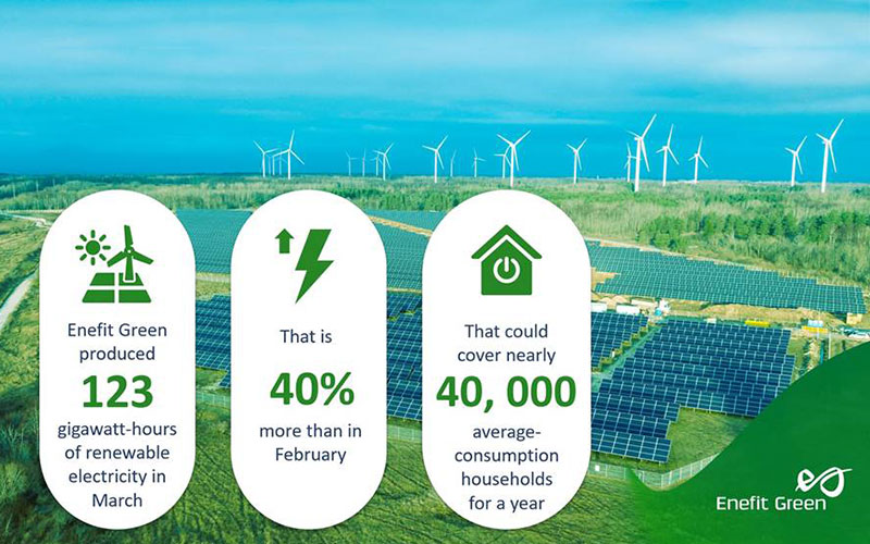 Windy March increased Enefit Green's renewable electricity production