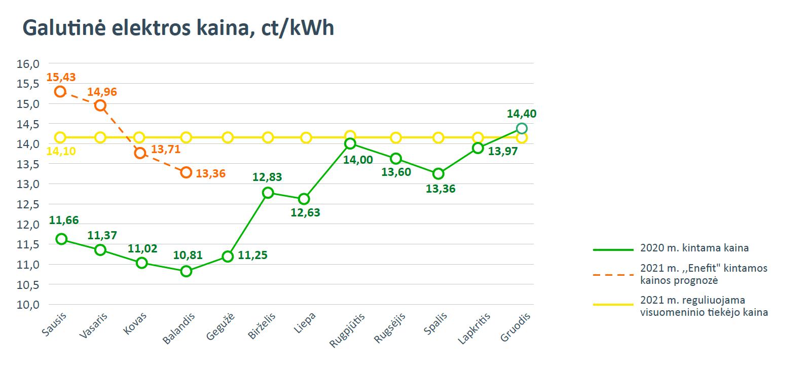 Galutinė elektros kaina, ct/kWh
