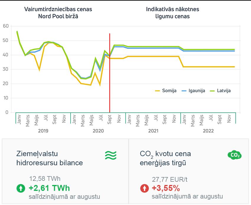 Enerģijas tirgus apskats 2020. gada septembris