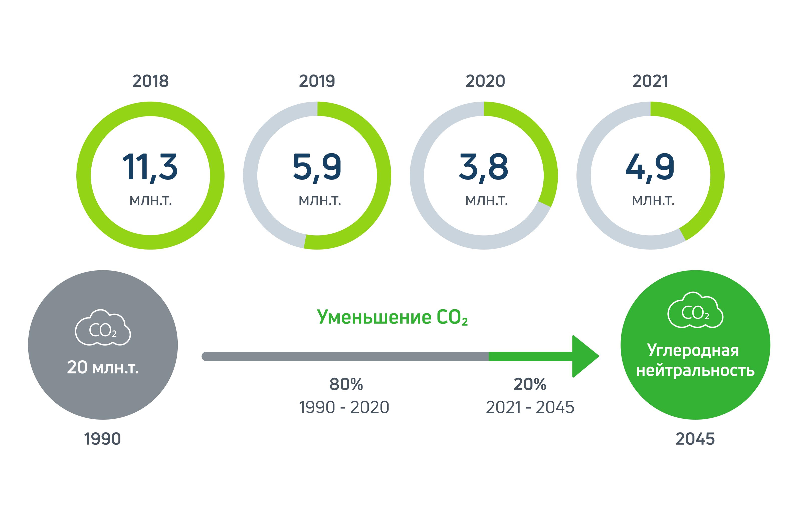 Kontserni CO2