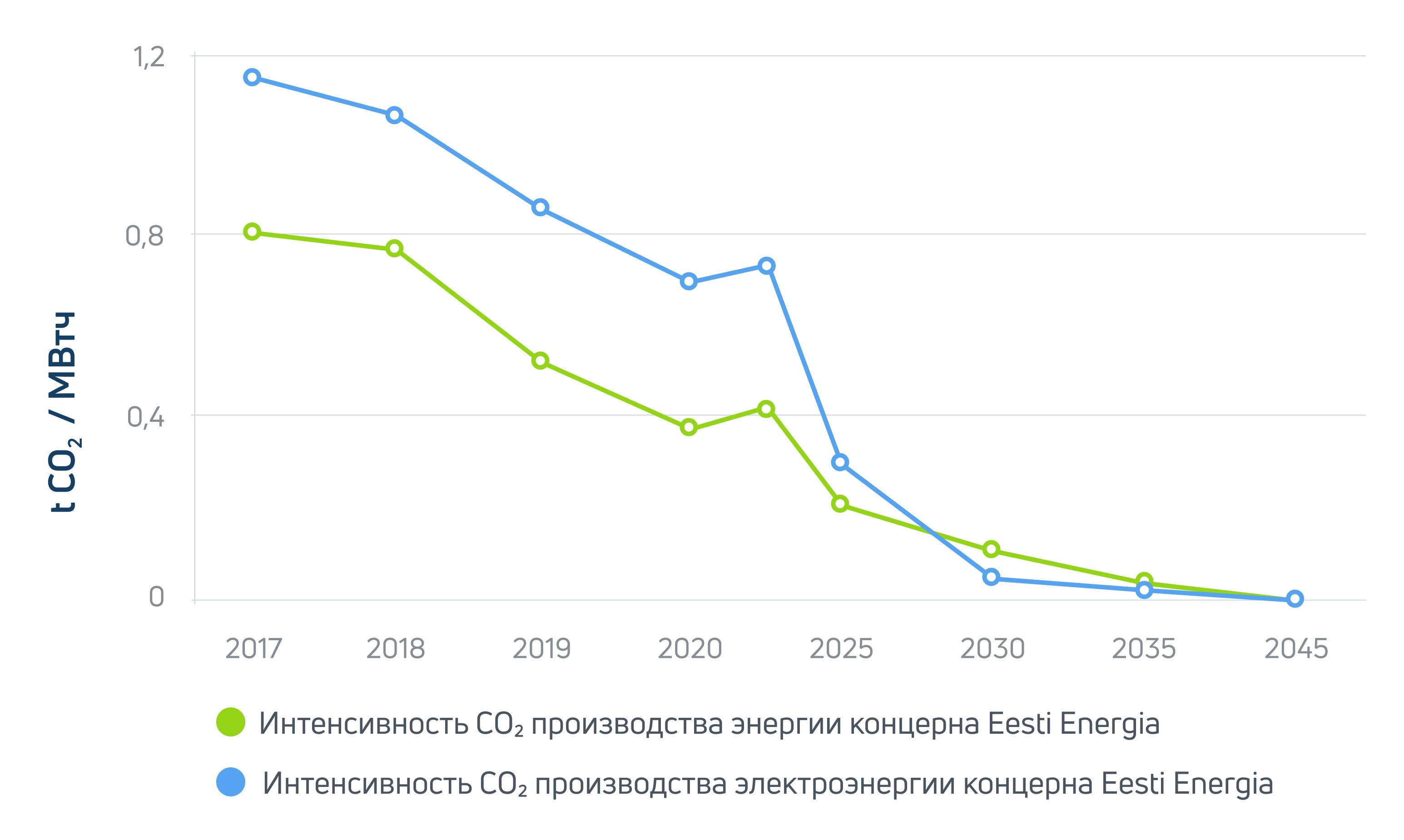 CO2 intensiivsus