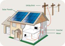 Napenergia hasznosítás - Nap-Ház Napenergia Hasznosítás