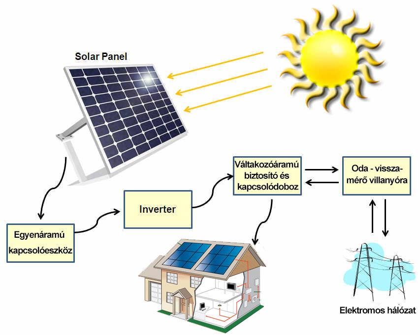 Családoknak - Nap-Ház Napenergia Hasznosítás