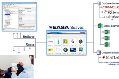 Why Engineering Apps? Ask Altair, ANSYS, Autodesk, Dassault
