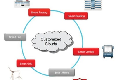 Adding Industrial Communications to your Smart Sensor