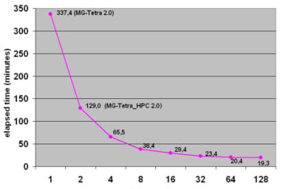Negative volume and complex speed of sound termination - Finite