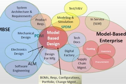 How Model-Based Definition Can Fix Your CAD Models > ENGINEERING com