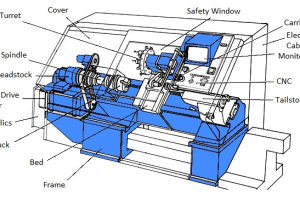 The What, Why and How of 5-Axis CNC Machining > ENGINEERING com