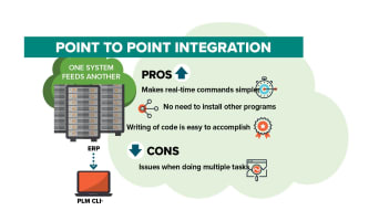 Resources white paper three approaches to integration that deliver greater plm value fandeluxe Gallery