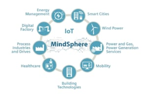 White Paper: MindSphere: The Cloud-Based, Open IoT Operating System