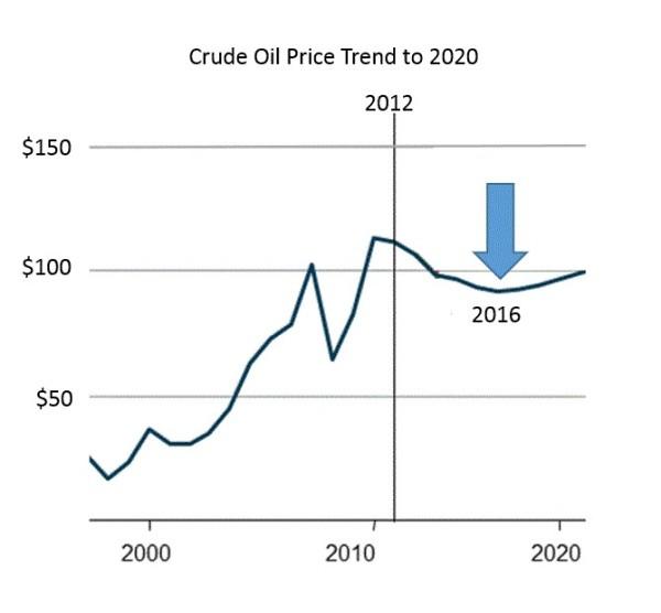 Brent Oil Price Futures - Brent Oil Prices Per Barrel